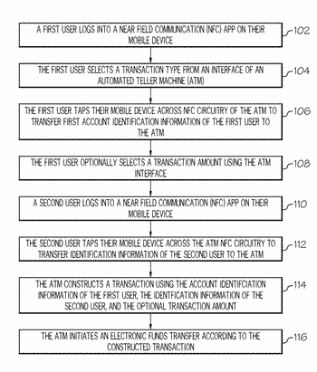 Mobile near field communication payment for banking activities from an automated teller machine