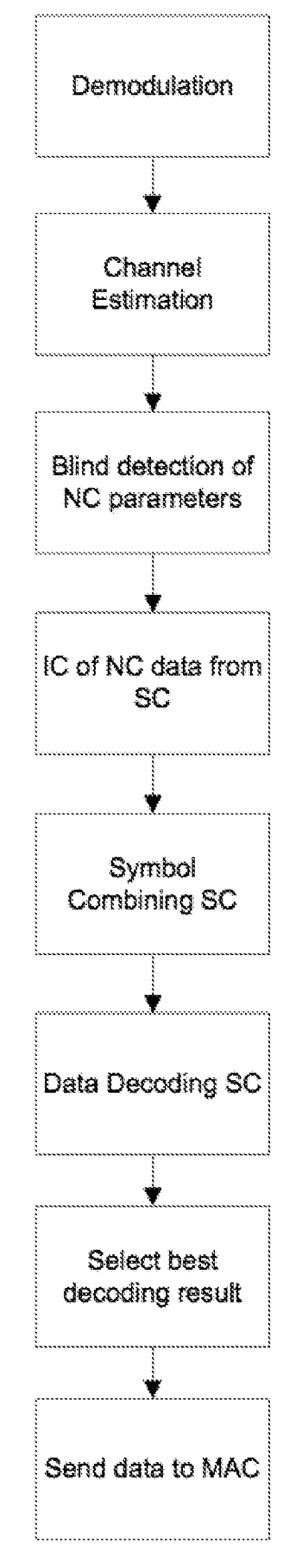 Method and apparatus for decoding a signal distorted by interference