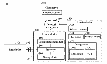 Cloud management systems and device management methods thereof
