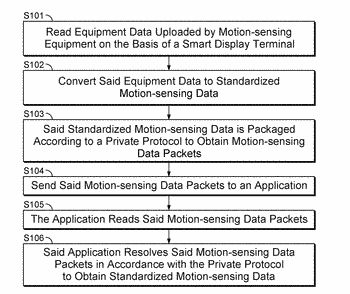 A method and a device for exchanging data between a smart display terminal and motion-sensing ...