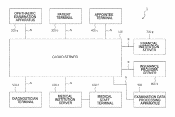 Ophthalmic information system and ophthalmic information processing server