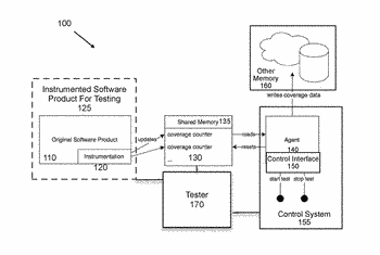 Separating test coverage in software processes using shared memory