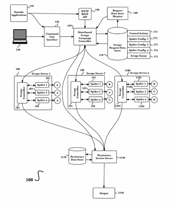 Distributed system for large volume deep web data extraction