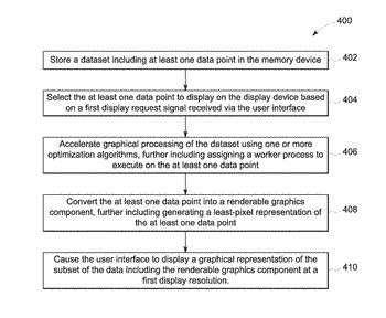 Systems and methods for optimizing graphics processing for rapid large data visualization