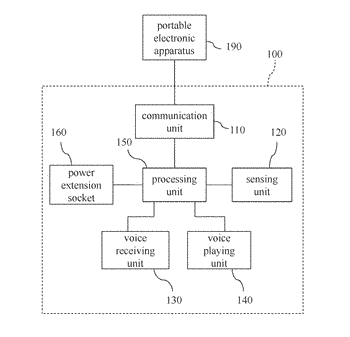 Auxiliary apparatus and family smart system