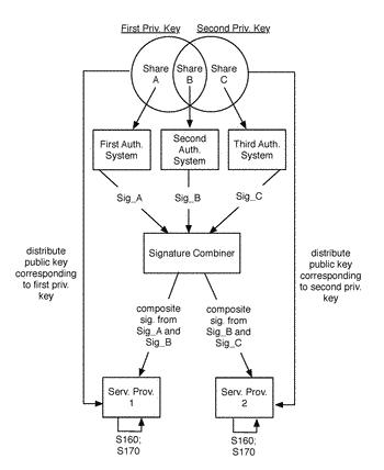 Method for distributed trust authentication