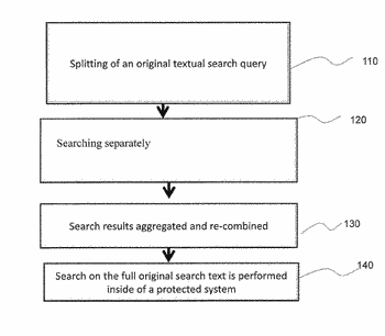 Curtailing search engines from obtaining and controlling information