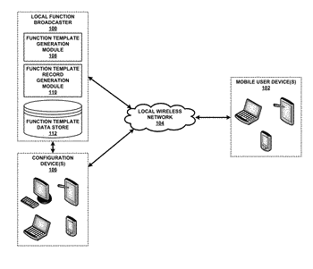 Broadcasting local function templates to proximate mobile computing devices