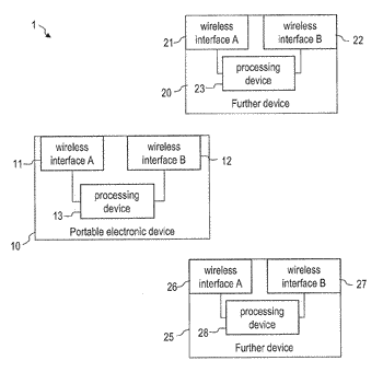 Devices and methods for multi bearer network communication