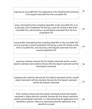 Method and system for identifying whether an application is genuine by means of digital watermarks