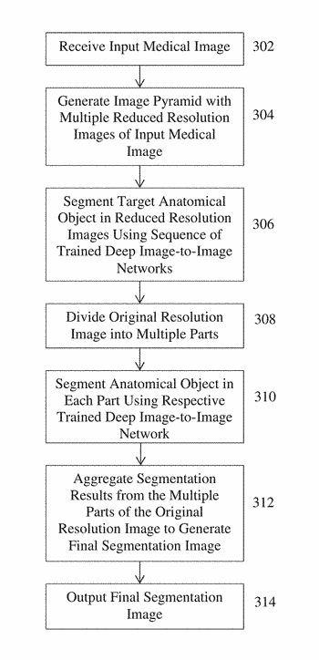 Deep image-to-image network learning for medical image analysis
