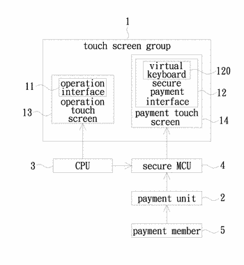 Secure payment device and secure payment method thereof
