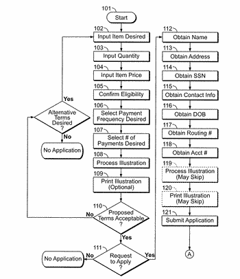 Method and system for reduced-risk extension of credit