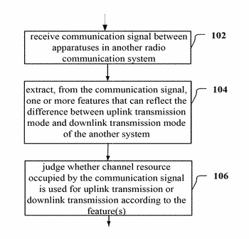 Electronic device, method and computer-readable medium for sensing spectrum usage in a cognitive radio communication ...