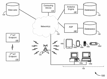 System and method for implementing secure communications for internet of things (iot) devices