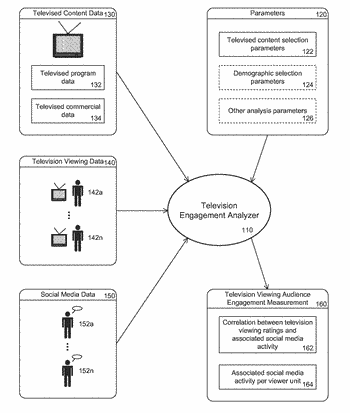 System and methods for analyzing content engagement in conjunction with social media