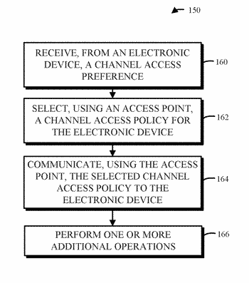 Channel access policy control during wireless communication