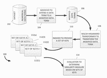 Proximity of data terms based on walsh-hadamard transforms