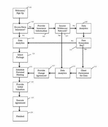 Systems and methods for managing a talent based exchange