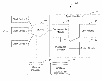 System and method of providing hybrid innovation and learning management