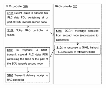 Rlc delivery failure resolution