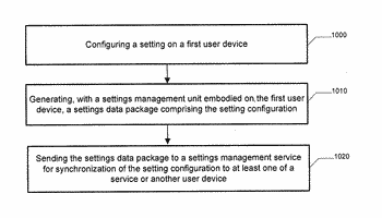 Methods, apparatuses, and computer program products for facilitating synchronization of setting configurations