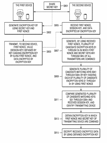 Method, apparatus and system for secure data communication