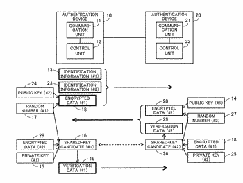Mutual authentication method and authentication apparatus