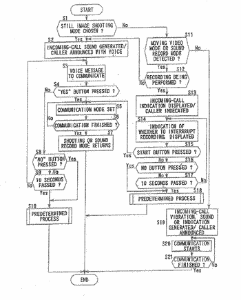 Camera capable of communicating with other communication device