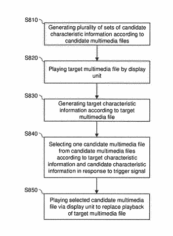 Television system and multimedia playing method