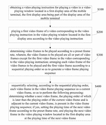 Video playing method and system