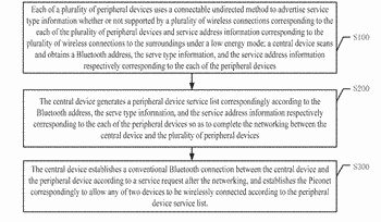 Interconnection method and system of networking of piconet based on bluetooth low energy and conventional ...