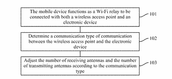 Apparatus and method for setting antennas of mobile device, and mobile device
