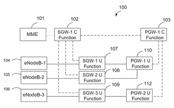 Resource assignment for general packet radio service  tunneling protocol (gtp) entities in 5g