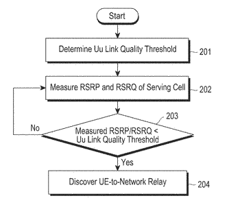 Method and apparatus for device-to-device communication