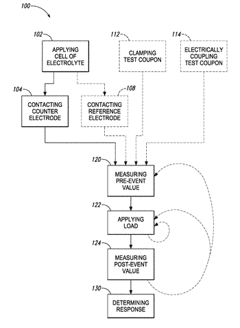 Perturbed oscillatory kinetics electrochemistry systems and methods