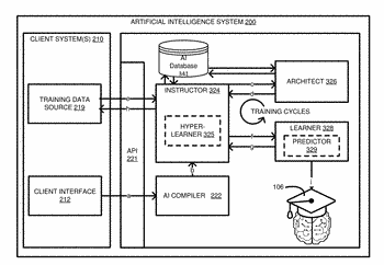 Artificial intelligence engine having multiple independent processes on a cloud based platform configured to scale