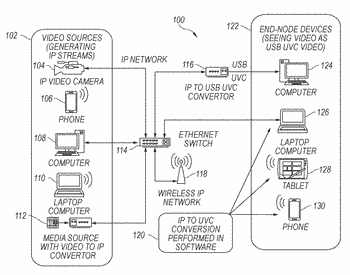 Peripheral bus video communication using internet protocal