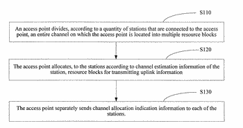 Uplink service transmission method and apparatus and wireless local area network access point