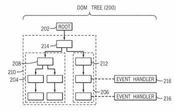 Identifying a functional fragment of a document object model tree