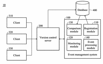 Event management systems and event triggering methods and systems thereof applied to a version control ...