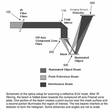 System for actinic inspection of semiconductor masks