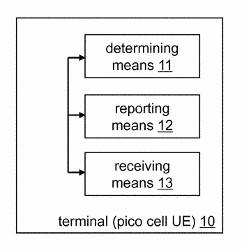 Inter-cell interference coordination in heterogeneous networks