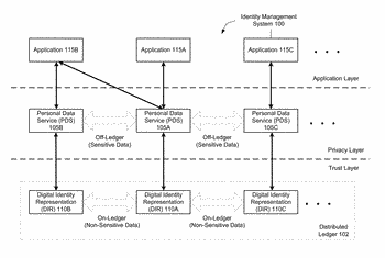 Systems and methods for managing digital identities