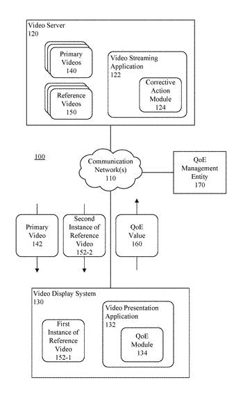 Use of simultaneously received videos by a system to generate a quality of experience value