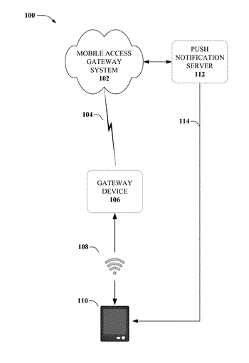 Push notifications for a gateway device and associated devices