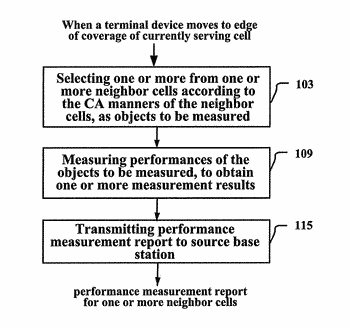 Method, equipment and system for handing over cell in communication system supporting carrier aggregation