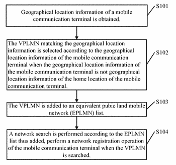 Network access method and mobile communications terminal