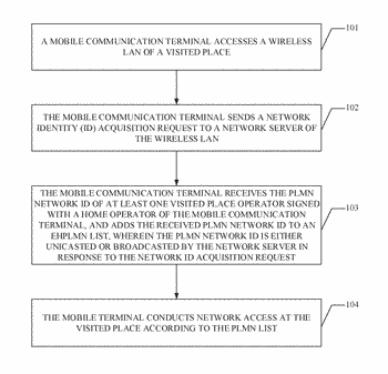 Network access method, mobile communication terminal, network server, and network access system
