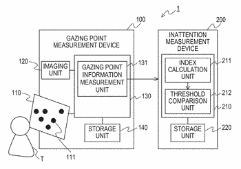 Inattention measurement device, system, and method